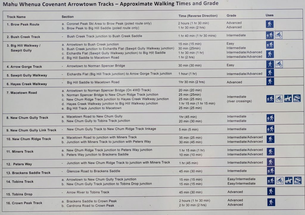 Arrowtown Walks List