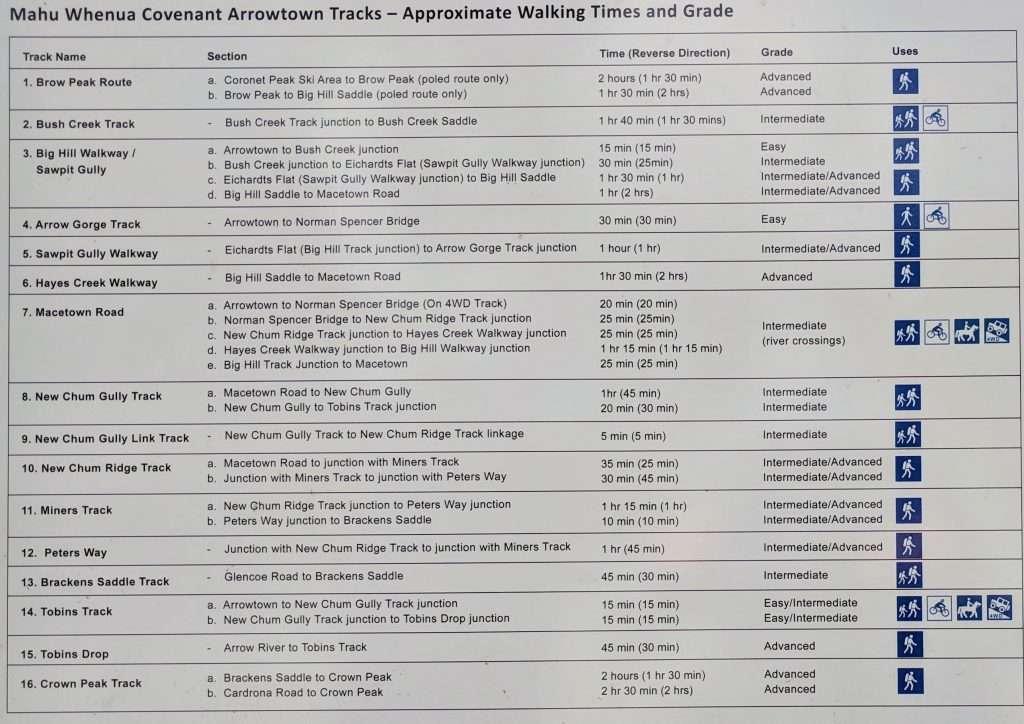 Arrowtown Walks List